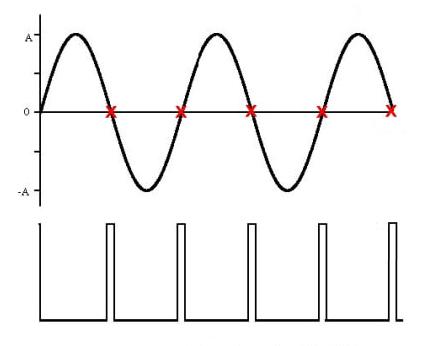 bodová svářečka detekce